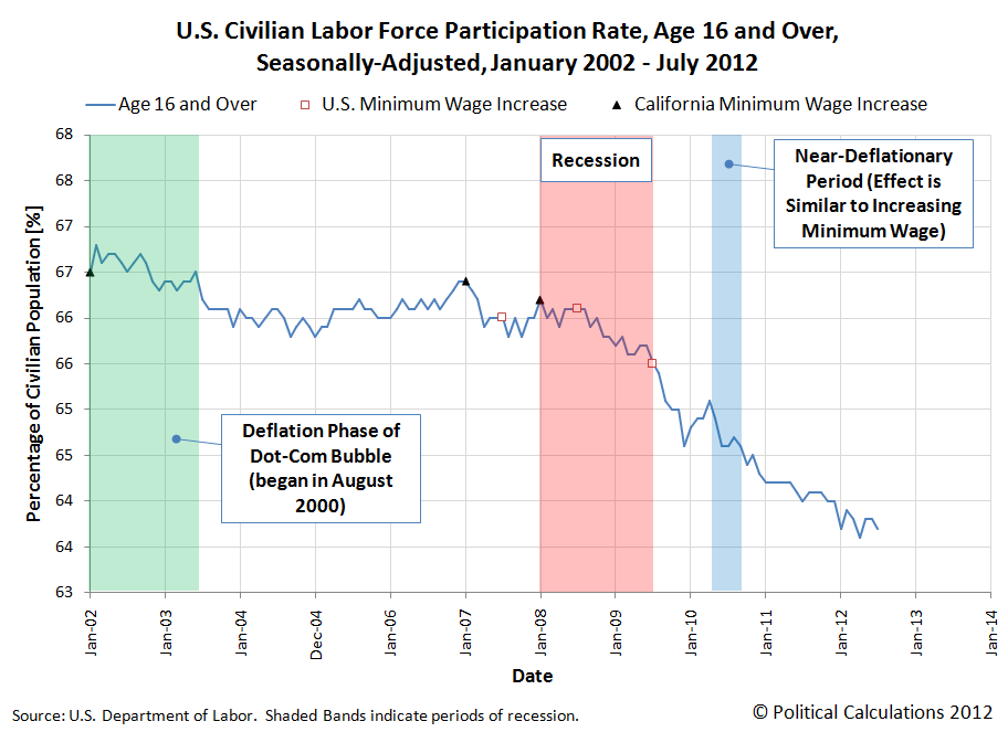 U.S. Civilian Labor Force Participation Rate, Age 16 and Over, Seasonally-Adjusted, January 2002 - July 2012
