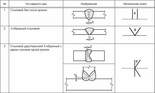 Таблица 6 — Примеры обозначения зазора в разделке