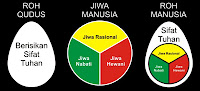 HAKIKAT RUH DAN JIWA MANUSIA