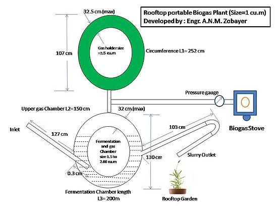 Energy Blog: TyreTube Biogas Plant