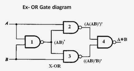 ANALOG COMMUNICATIONS: Implement all the logic gates using