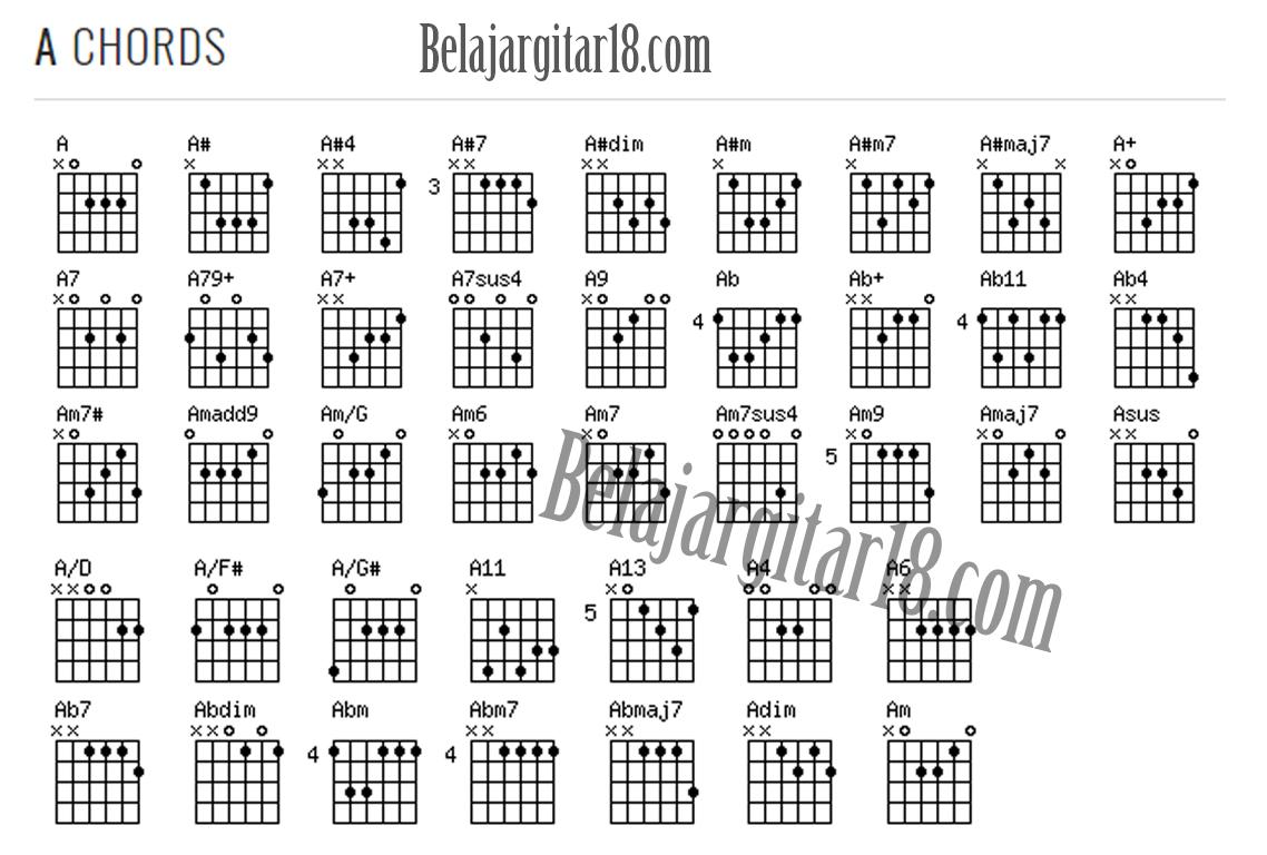 Kumpulan Kunci Gitar Lengkap Dengan Gambar Belajargitar18
