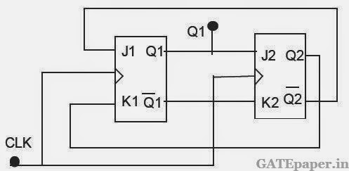 GATE Previous Questions on Asynchronous & Synchronous