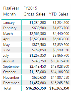 How to Calculate YTD Sales for SAME PERIOD LAST YEAR using