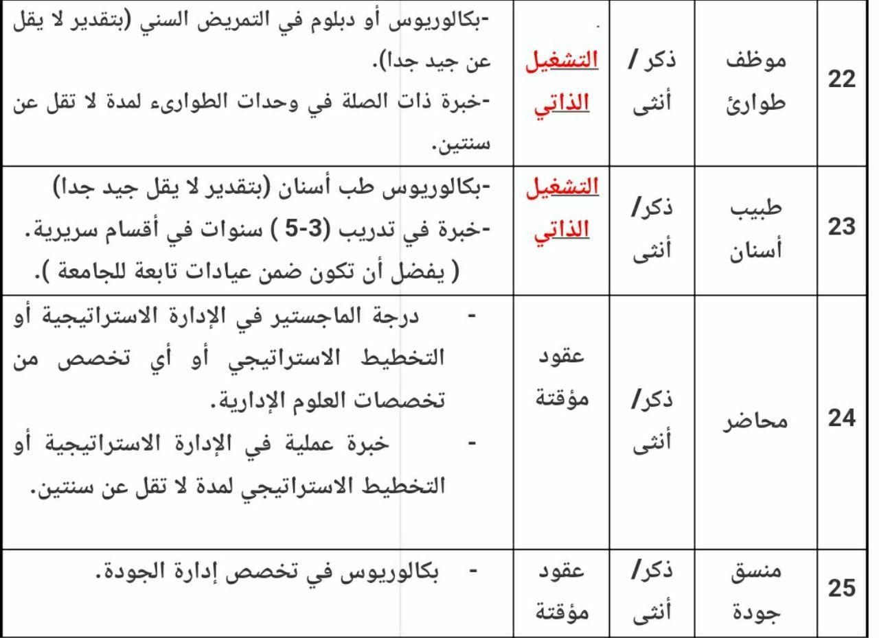 وظائف جامعة الملك عبدالعزيز