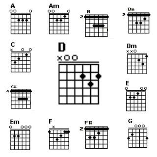 13 chord gitar lagu bukti-virgoun