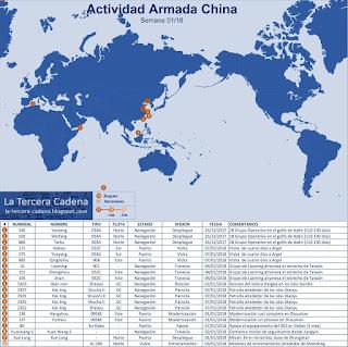 Actividad Armada China semana 01/2018