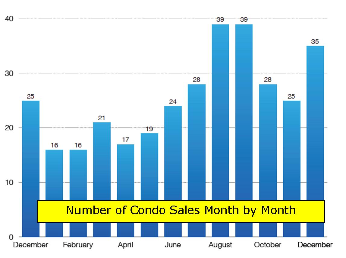 Very slow autumn for condo market, which comes as a shock
