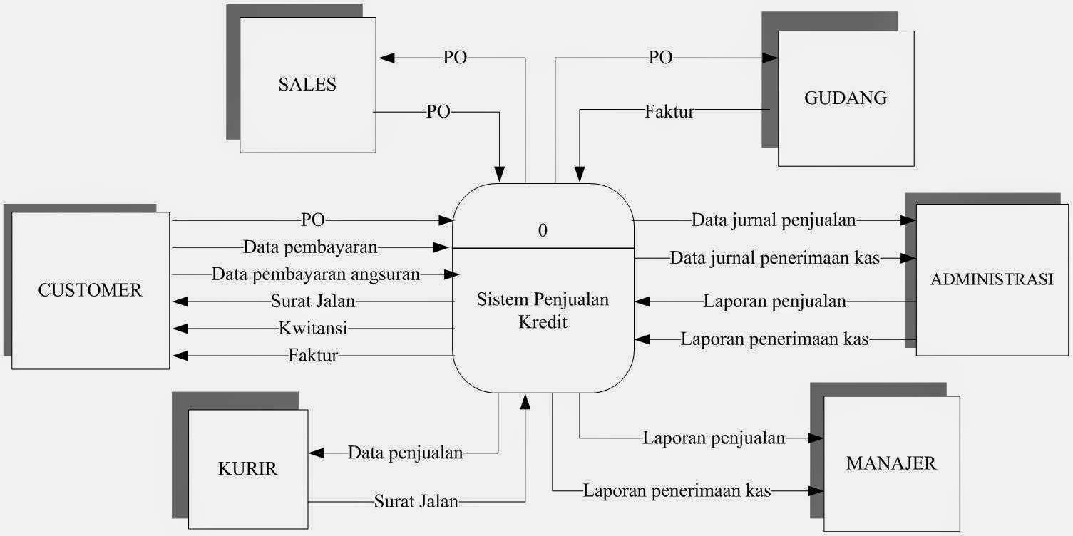 Analisa sistem diagram konteks usulan ccuart Image collections