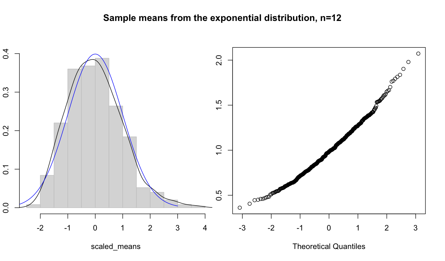 exponential distribution pdf in r