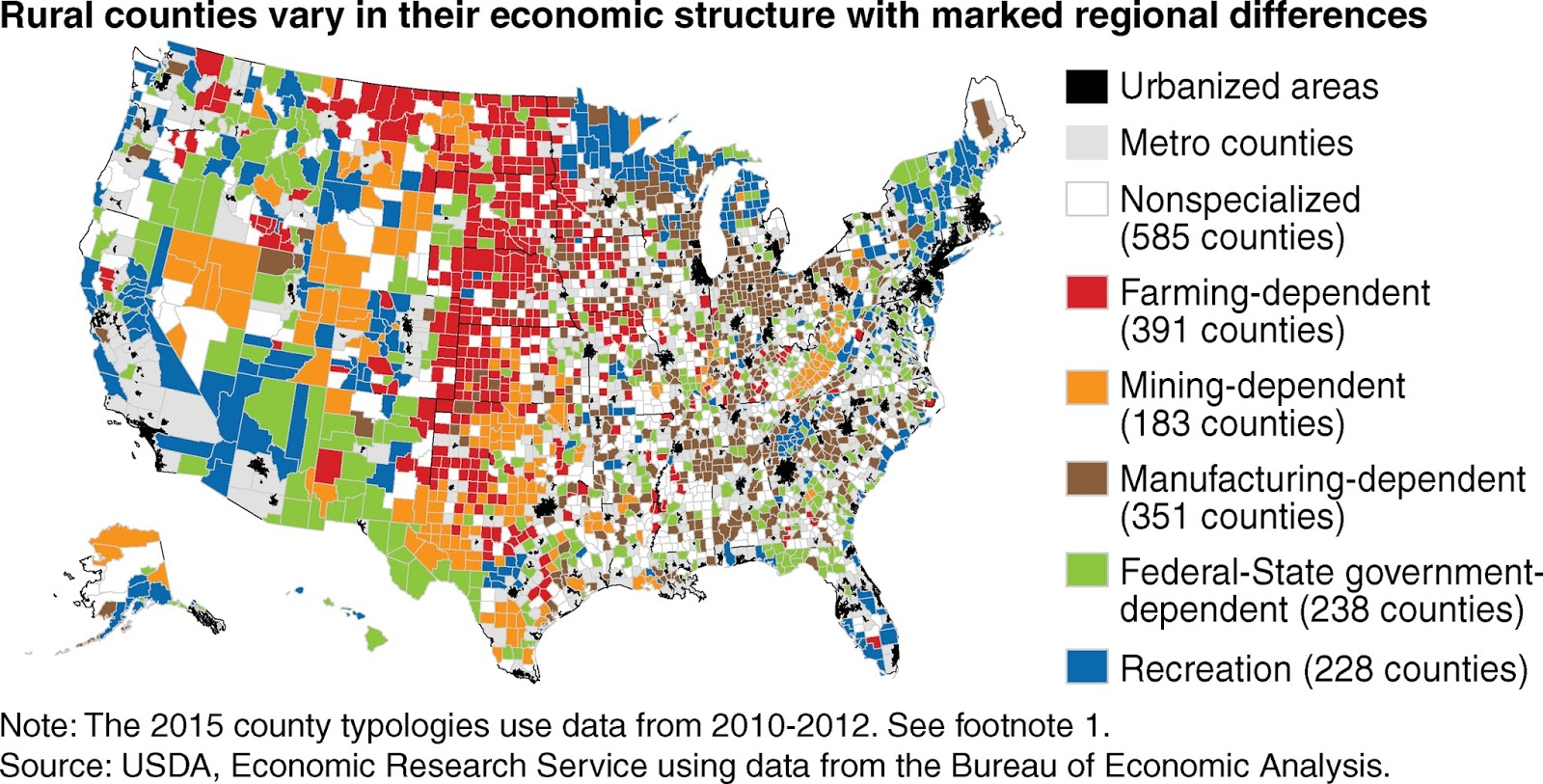 Rural counties vary in their economics structure with marked regional differences
