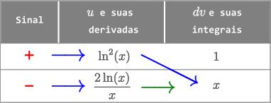 Exemplo 9a - Método Tabular - Integral de ln^2 (x) dx