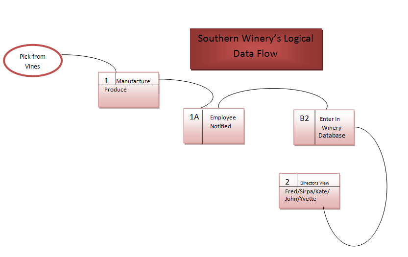 southern winery context data flow vs data flow analysis. Black Bedroom Furniture Sets. Home Design Ideas