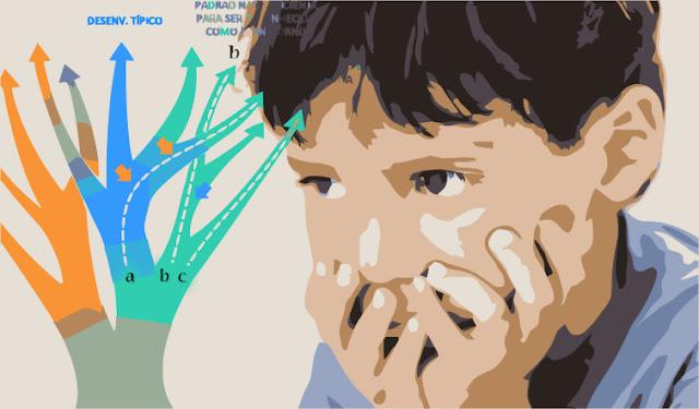 ilustração de transtornos psicopatológicos da infância
