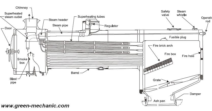 Green Mechanic: Locomotive boiler