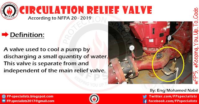 Circulation Relief Valve
