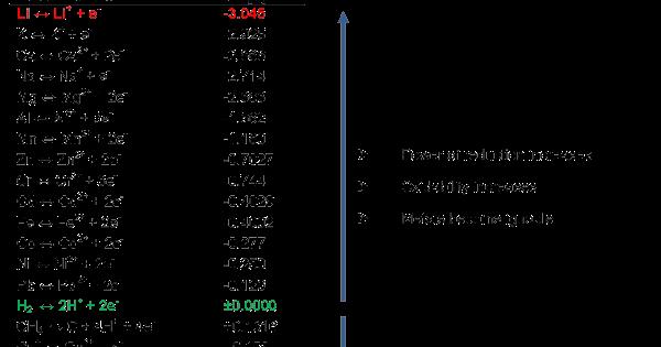 ELECTROCHEMICAL SERIES ~ CHEM TUTORIAL