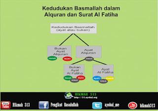 Meluruskan dan Mendamaikan Perbedaan Hukum Basmallah (1) Ayat Al fatiha atau Bukan?