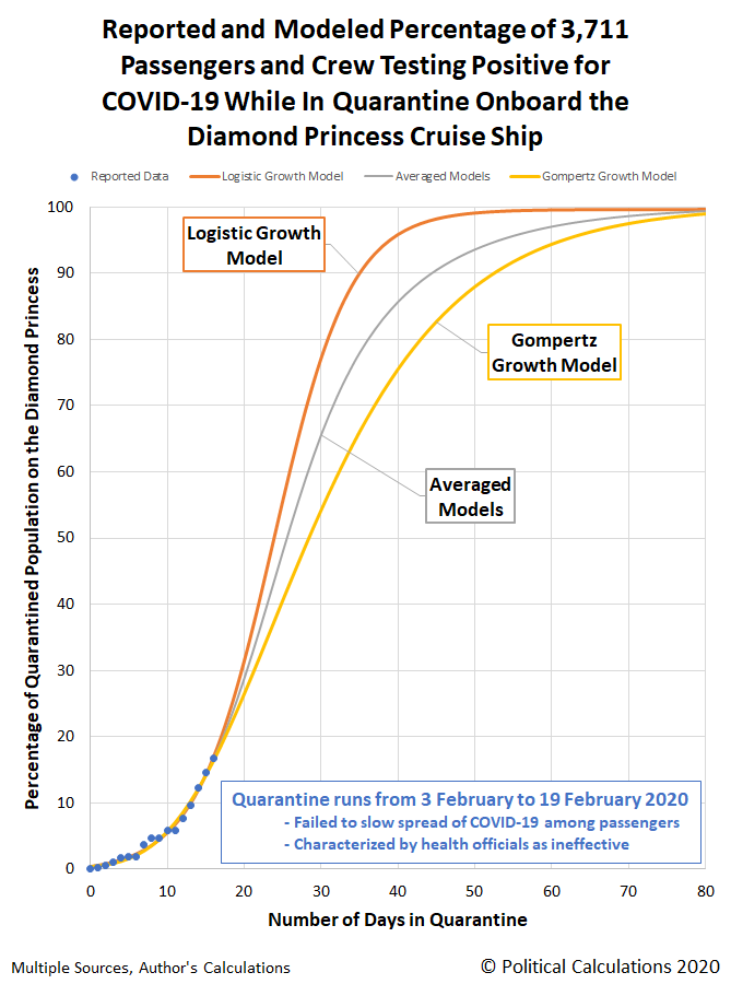 Reported and Modeled Percentage of 3,711 Passengers and Crew Testing Positive for COVID-19 While In Quarantine Onboard the Diamond Princess Cruise Ship
