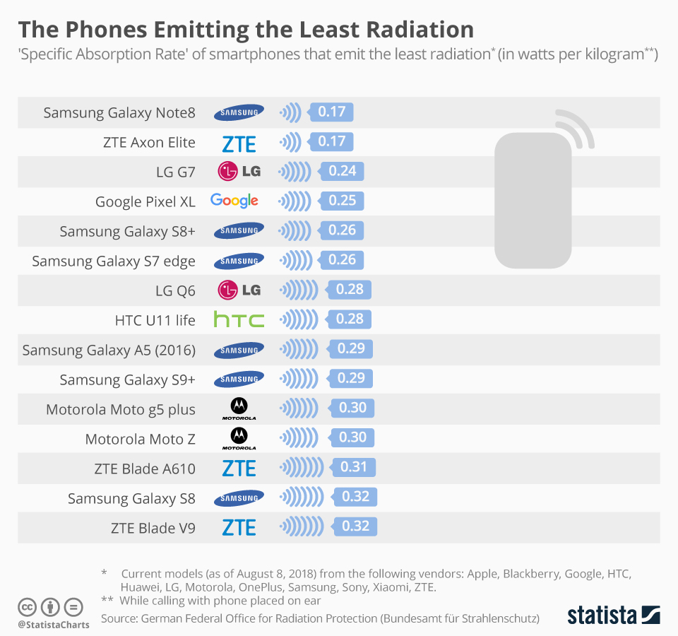 This infographic shows the 'Specific Absorption Rate' of smartphones that emit the least radiation.