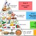 Contoh Ulasan Piramid Makanan