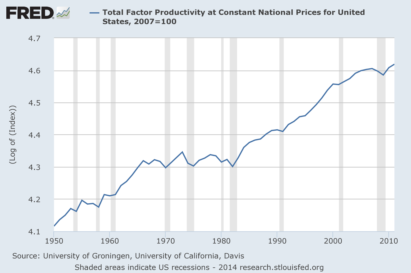 Graph of Log of Total Factor Productivity from 1950 to 2014