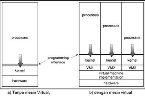 Arsitektur Sistem Operasi (Versi Lengkap)