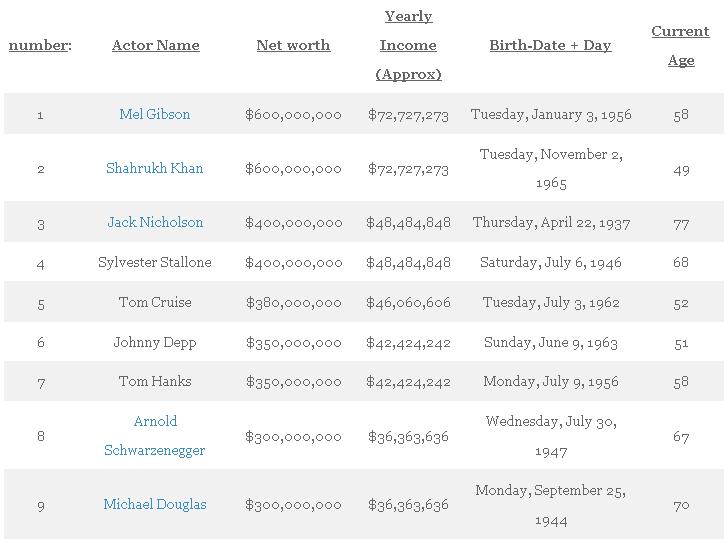 aktor terkaya di dunia 2015 1