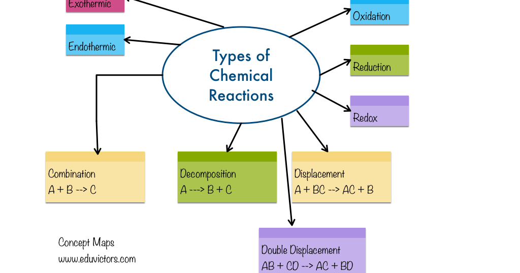 types chemical reactions essay What is an example of a chemical reaction a: quick answer a chemical reaction occurs when a cake bakes types of chemical reactions chemical reactions.