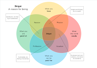 Traditional ikigai Venn diagram showing circles for loves, needs, paid for, good at