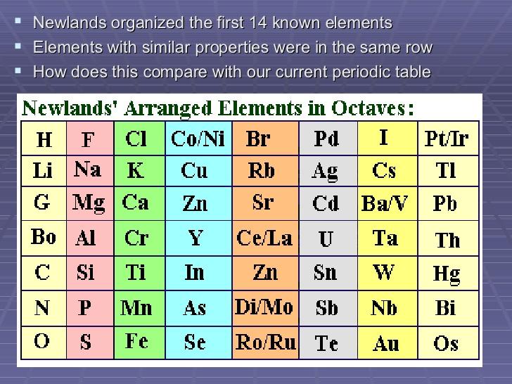 School Of Elements