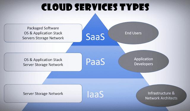 أنواع-الحوسبة-السحابية-Cloud-Computing-Types