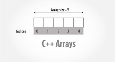Array dalam Bahasa Pemrograman C++