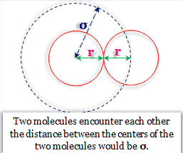 What is the van der waals equation?