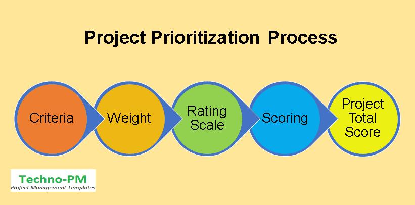 project prioritization process,Project Priority Matrix,  priority matrix template excel