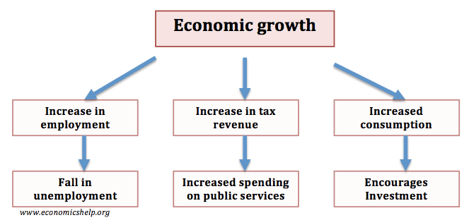 economics essays importance of economic growth why economic growth is important