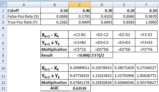 AUC Calculation Steps