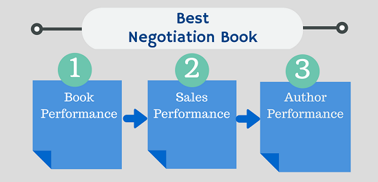 Data Collection for Best Negotiation Books