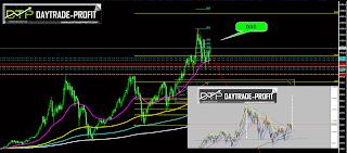Dax 30 analysis forecast