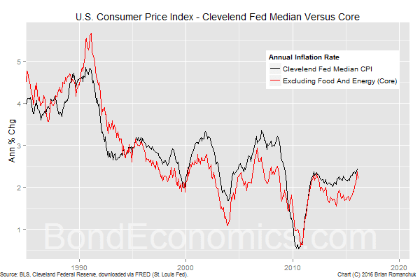 Chart: Median Versus Core CPI
