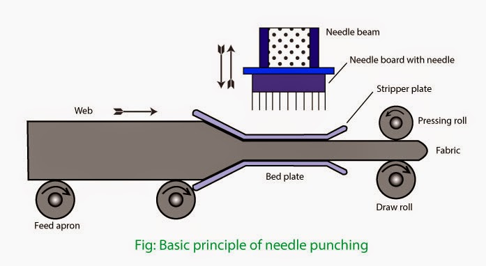 In needle punching, barbed needles are punched vertically through the web to hook and entangled tufts of fibres.