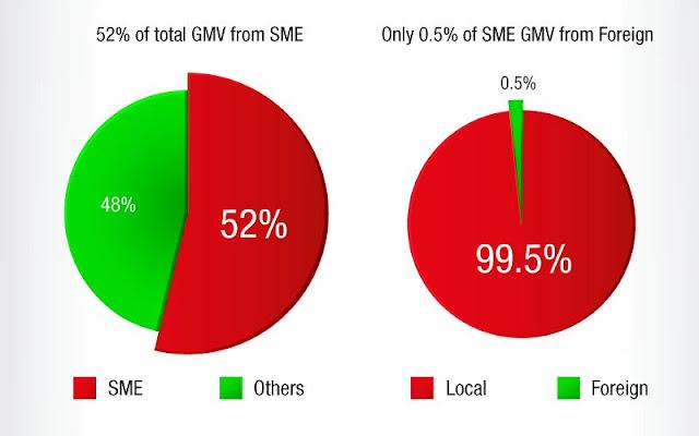 GMV breakdown of SME