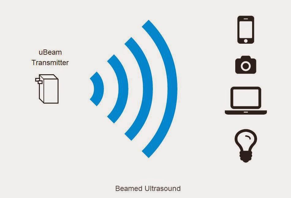 [酷科技] 薄如紙張的超音波無線充電器「uBeam」