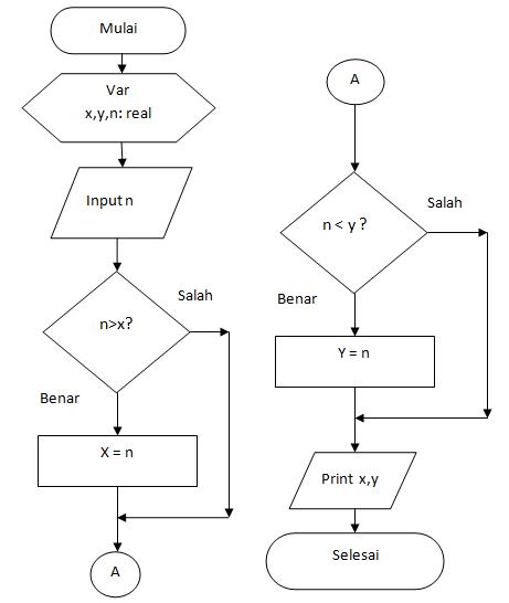Contoh Program Komputer Pengambilan Keputusan Dengan Fungsi If