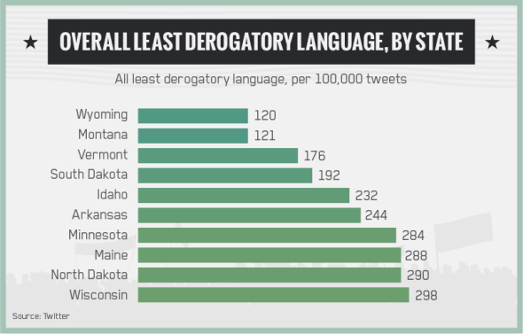 Overall least derogatory language, by State