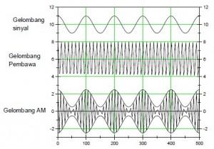 Amplitudo Modulation (AM)
