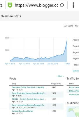 Cara Mudah Dan Cepat Blog Terindex Oleh Google