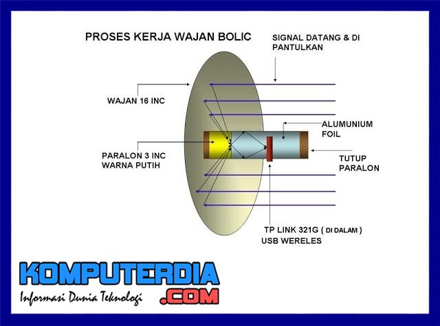 Pengertian antena wajan bolic dan pengenalan antena wajan bolic
