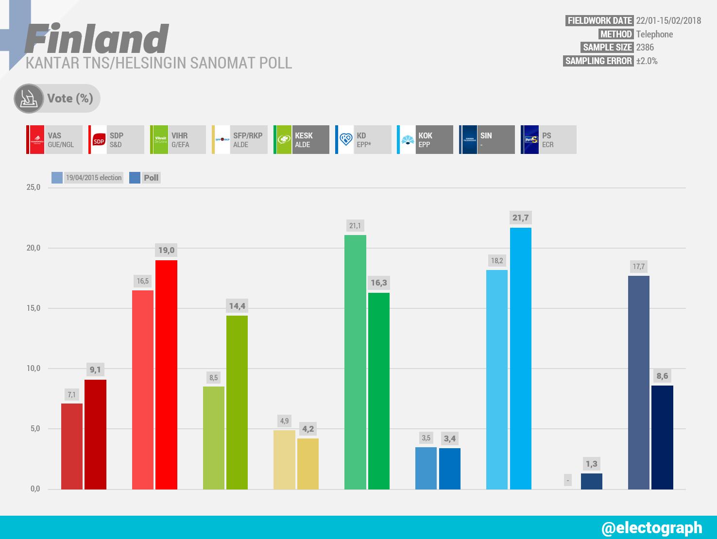 FINLAND Kantar TNS poll chart for Helsingin Sanomat, February 2018