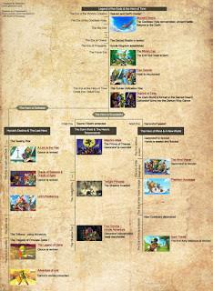 zelda series timeline